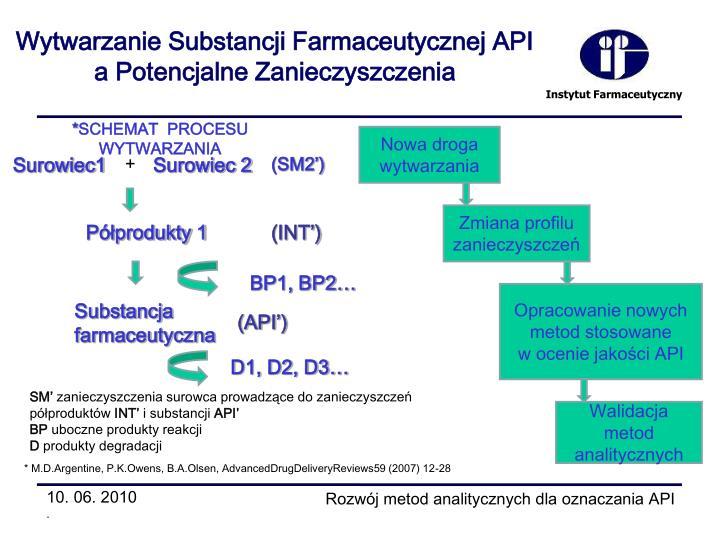 Wytwarzanie Substancji Farmaceutycznej API