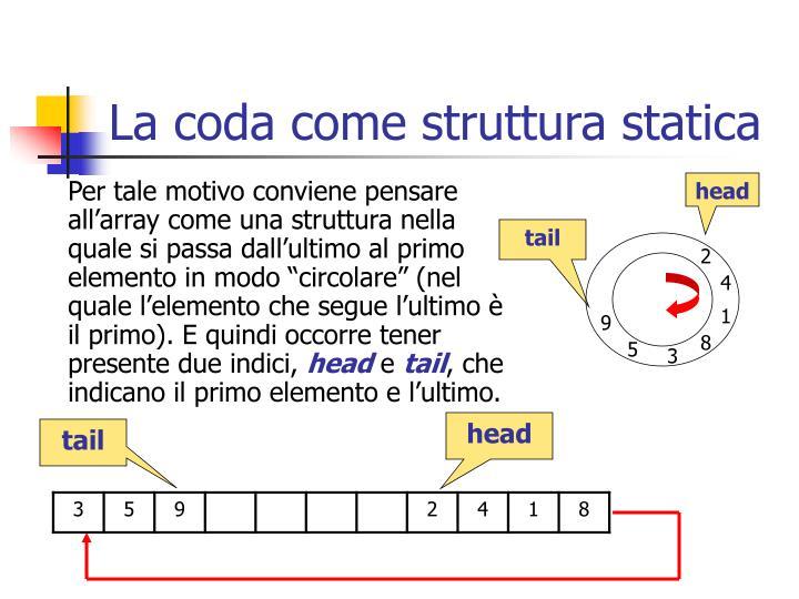 La coda come struttura statica