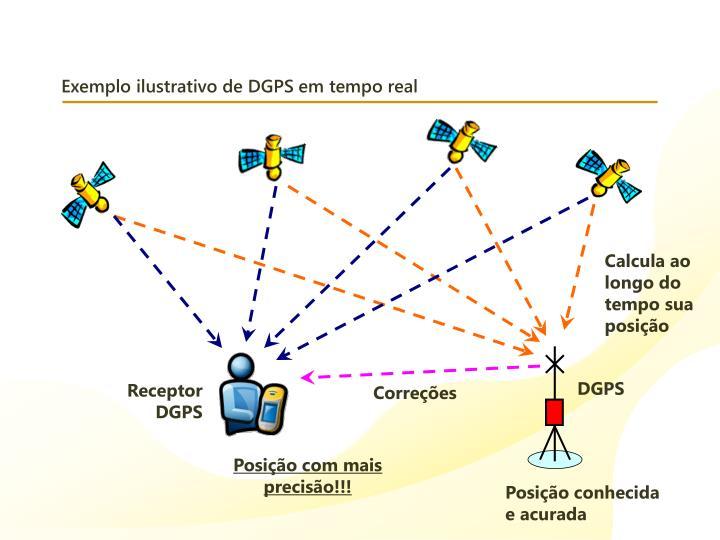 Exemplo ilustrativo de DGPS em tempo real