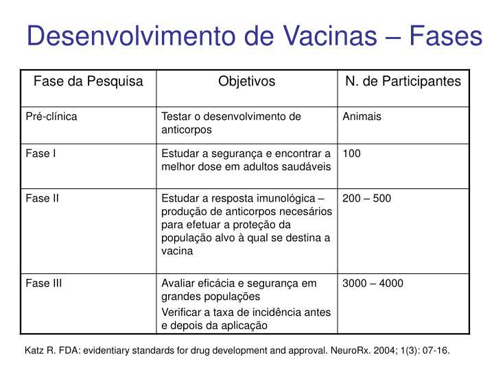 Desenvolvimento de Vacinas – Fases