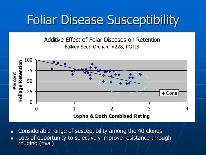 Foliar Disease Susceptibility