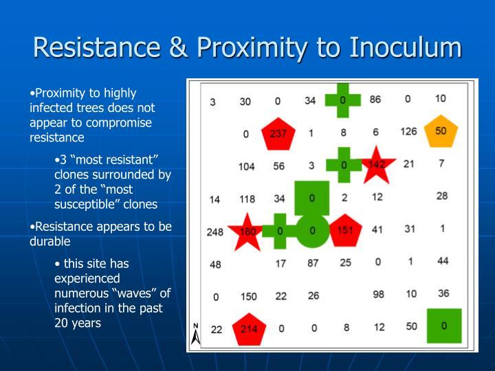Resistance & Proximity to Inoculum