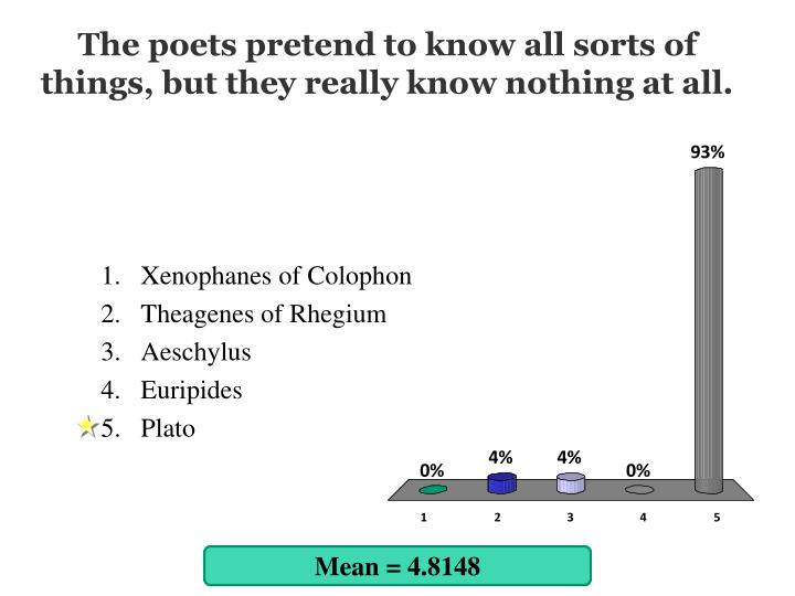The poets pretend to know all sorts of things, but they really know nothing at all.