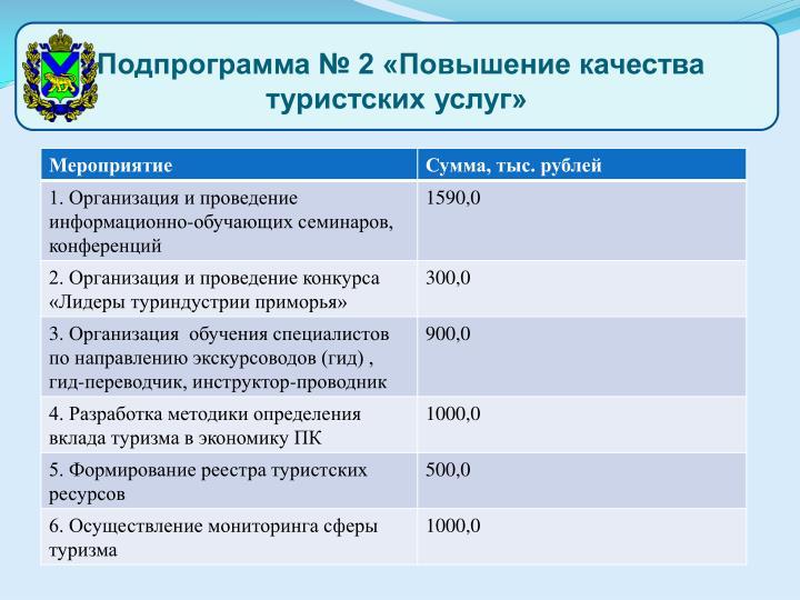 Подпрограмма № 2 «Повышение качества туристских услуг»