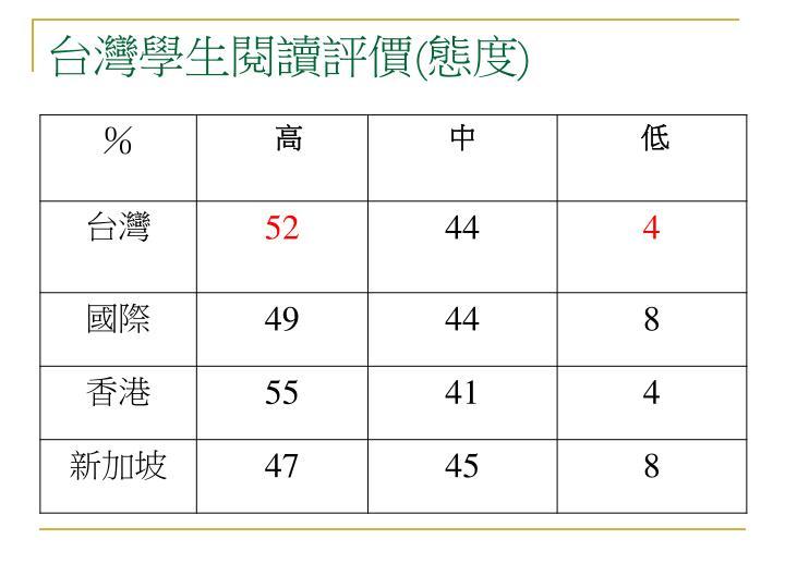 台灣學生閱讀評價
