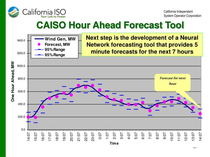 CAISO Hour Ahead Forecast Tool