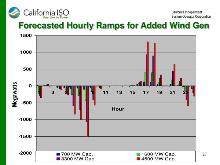 Forecasted Hourly Ramps for Added Wind Gen
