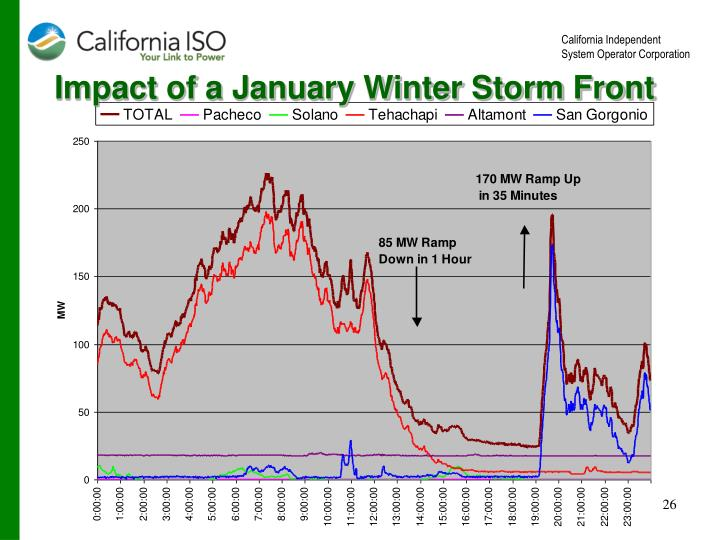 Impact of a January Winter Storm Front