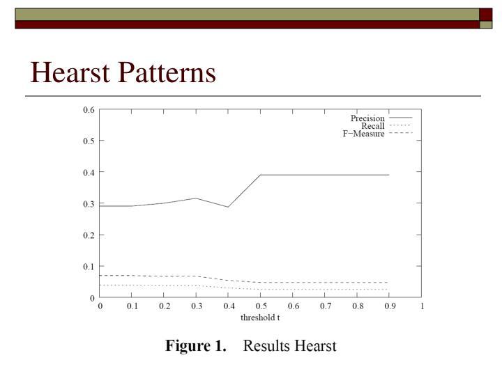 Hearst Patterns