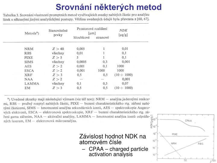 Závislost hodnot NDK na atomovém čísle
