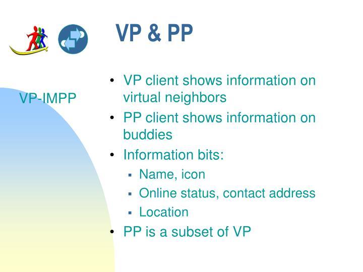 VP & PP