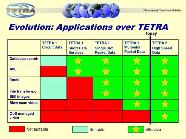 Evolution: Applications over TETRA