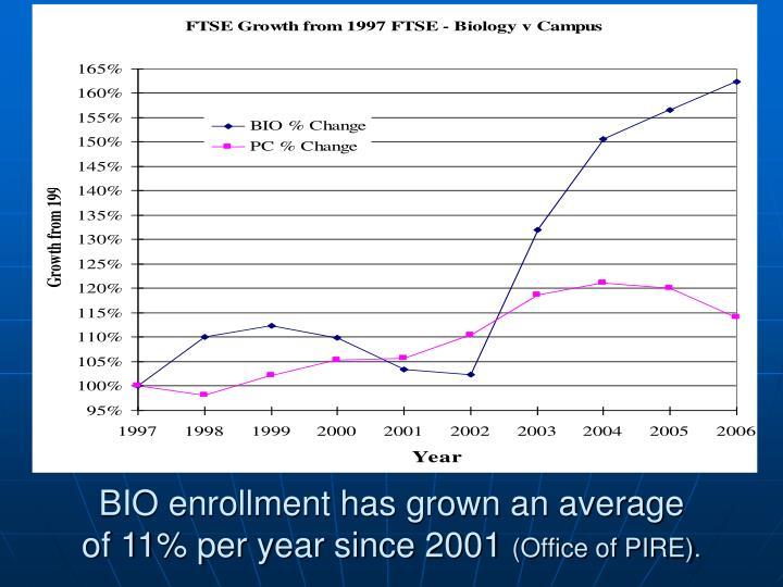 BIO enrollment has grown an average