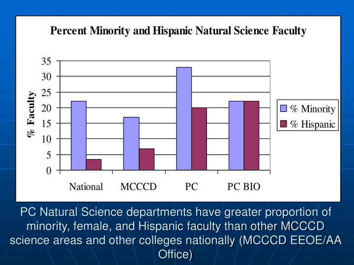 PC Natural Science departments have greater proportion of  minority, female, and Hispanic faculty than other MCCCD science areas and other colleges nationally (MCCCD EEOE/AA Office)