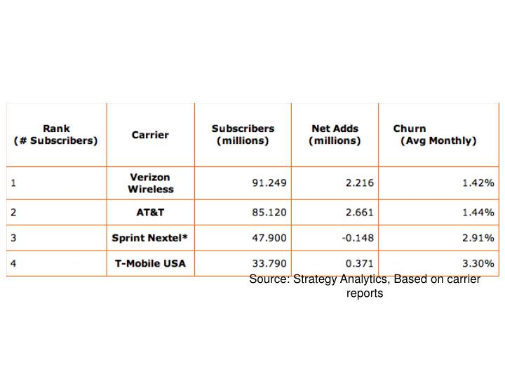 Source: Strategy Analytics, Based on carrier reports