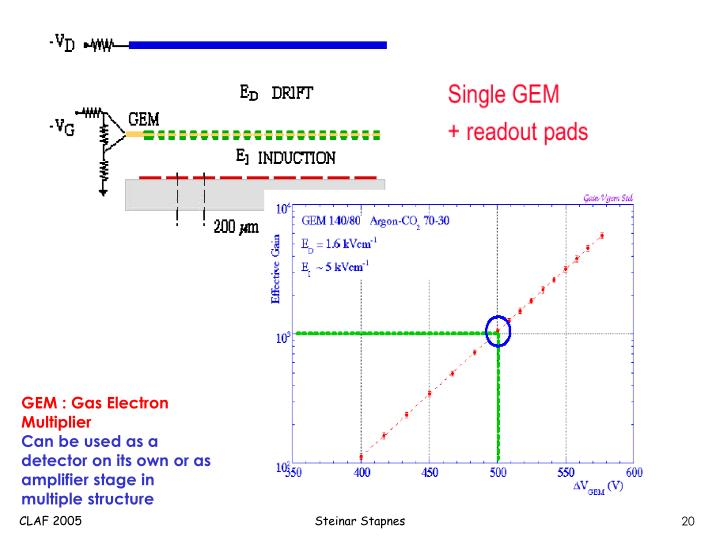 GEM : Gas Electron Multiplier