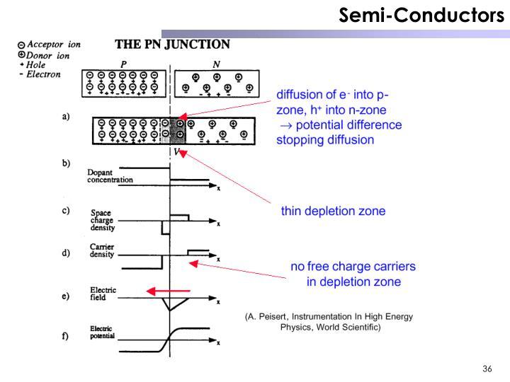 Semi-Conductors