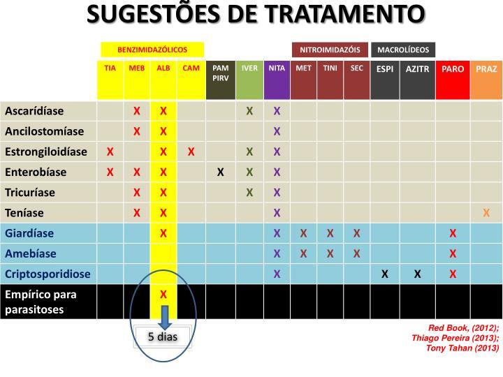 SUGESTÕES DE TRATAMENTO