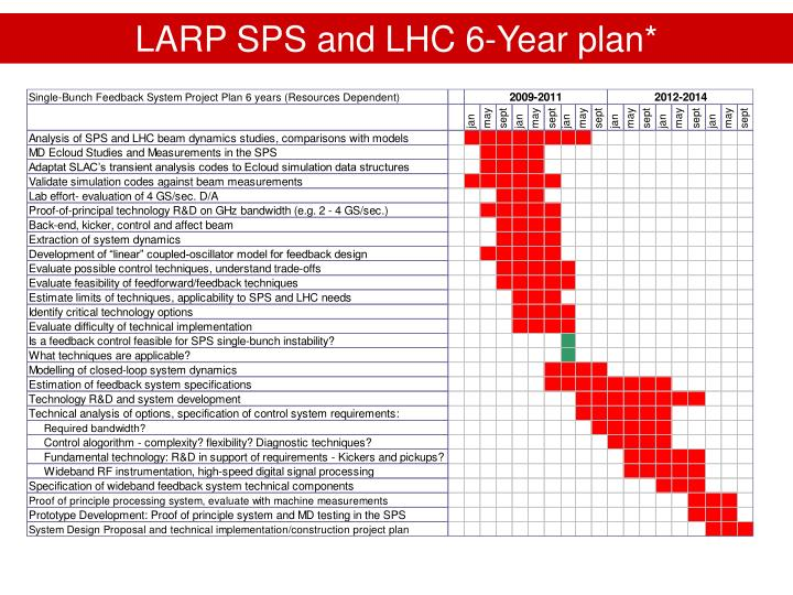 LARP SPS and LHC 6-Year plan*
