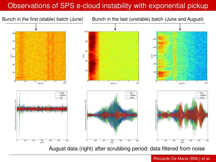 Observations of SPS e-cloud instability with exponential pickup