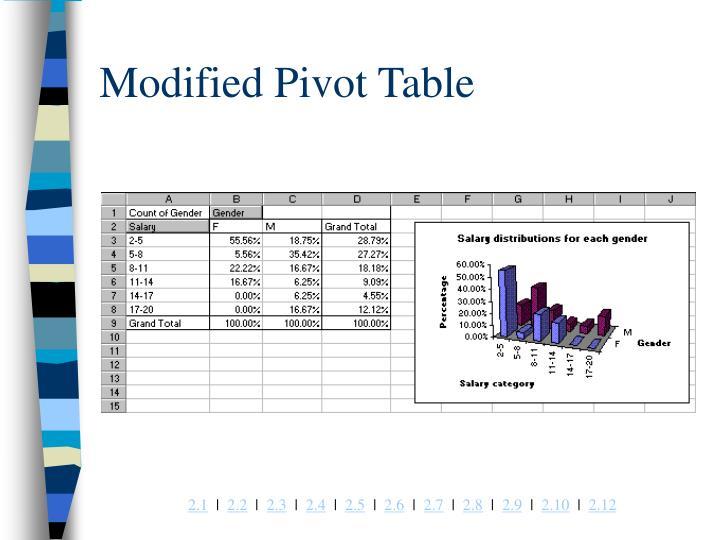 Modified Pivot Table