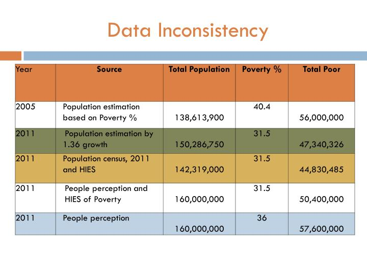 Data Inconsistency