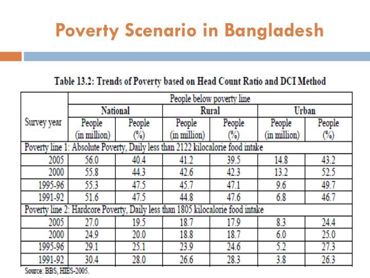 Poverty Scenario in Bangladesh