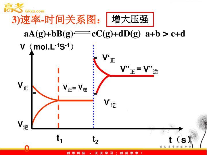 aA(g)+bB(g)        cC(g)+dD(g)  a+b