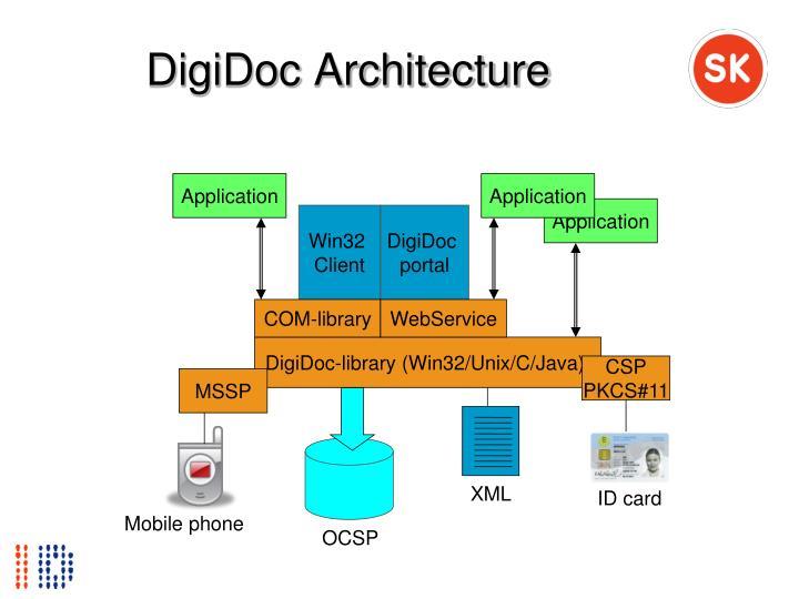 DigiDoc Architecture