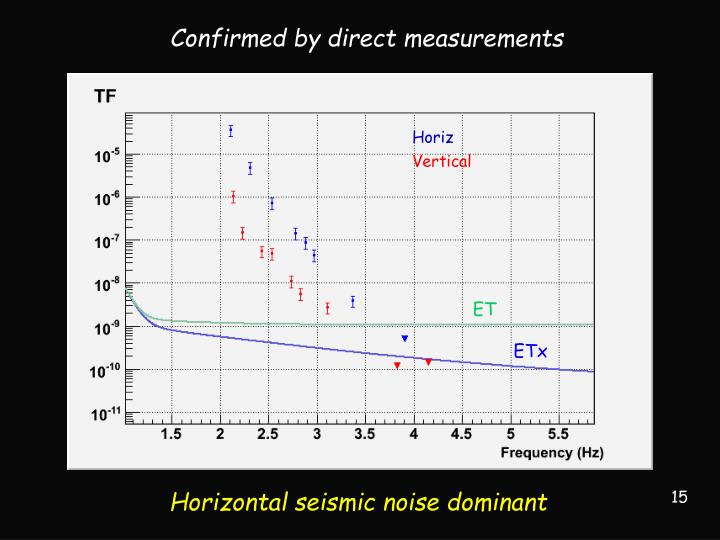 Confirmed by direct measurements