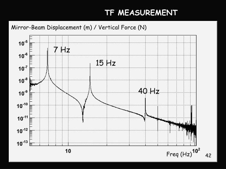 TF MEASUREMENT