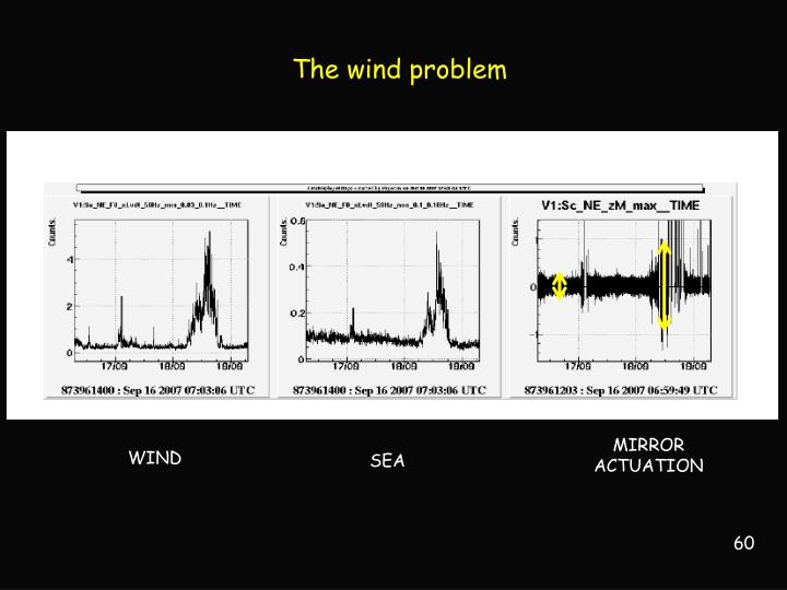 The wind problem