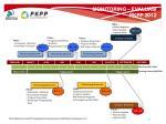 monitoring evaluasi pkpp 2012
