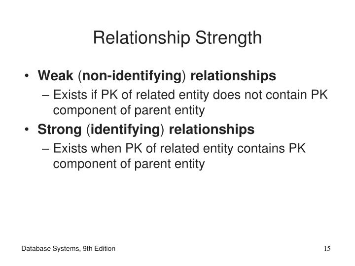 Relationship Strength