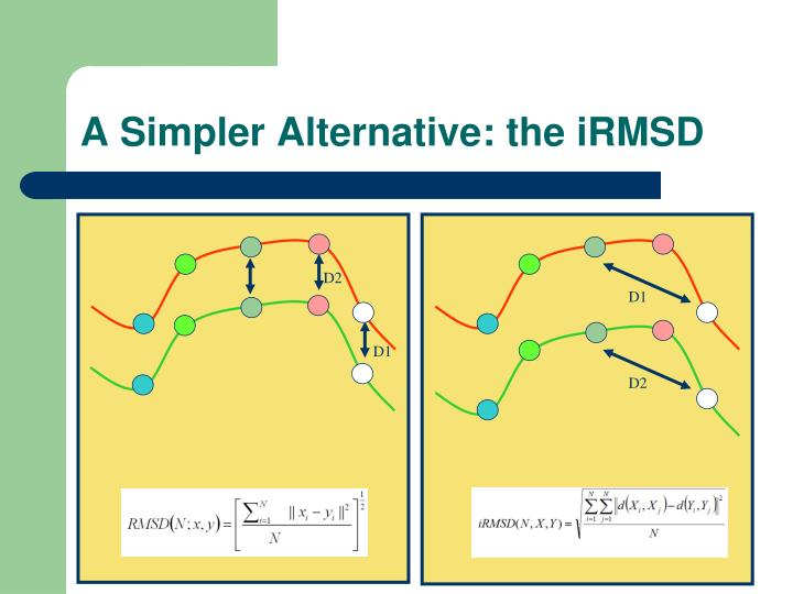 A Simpler Alternative: the iRMSD