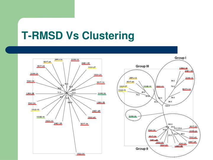 T-RMSD Vs Clustering