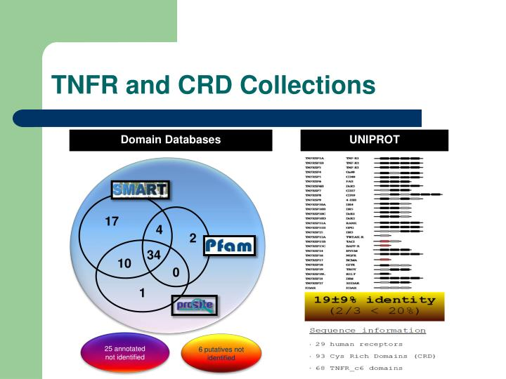 TNFR and CRD Collections
