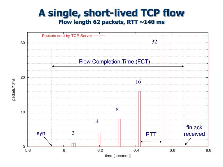 A single, short-lived TCP flow