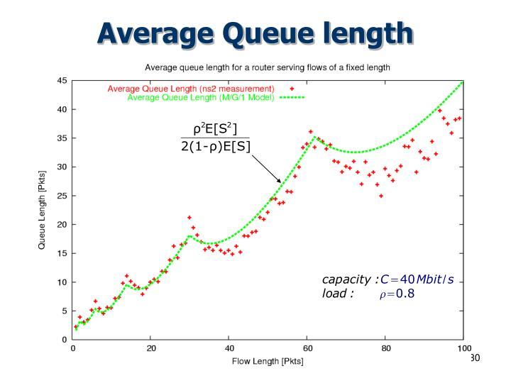 Average Queue length