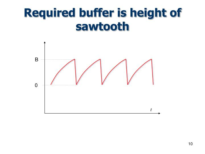 Required buffer is height of sawtooth