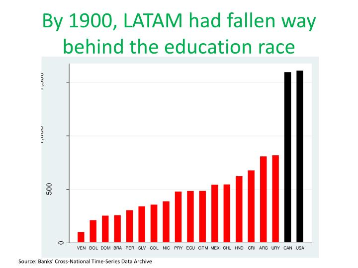 By 1900, LATAM had fallen way behind the education race