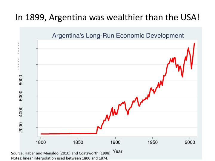 In 1899, Argentina was wealthier than the USA!
