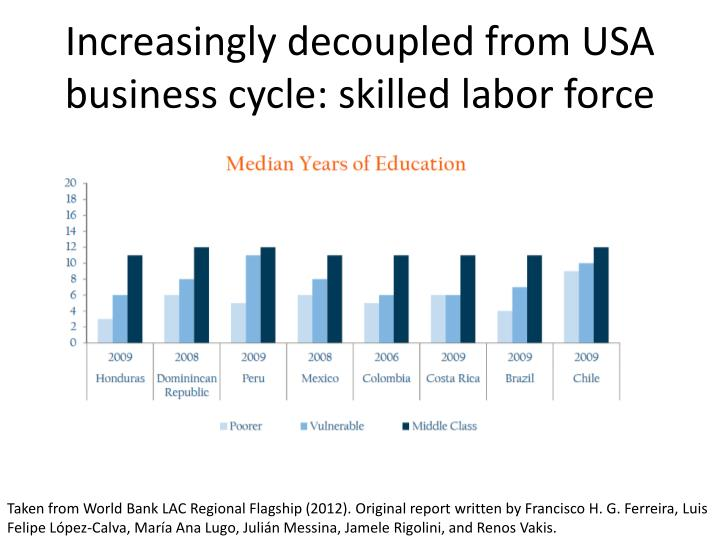 Increasingly decoupled from USA business cycle: skilled labor force