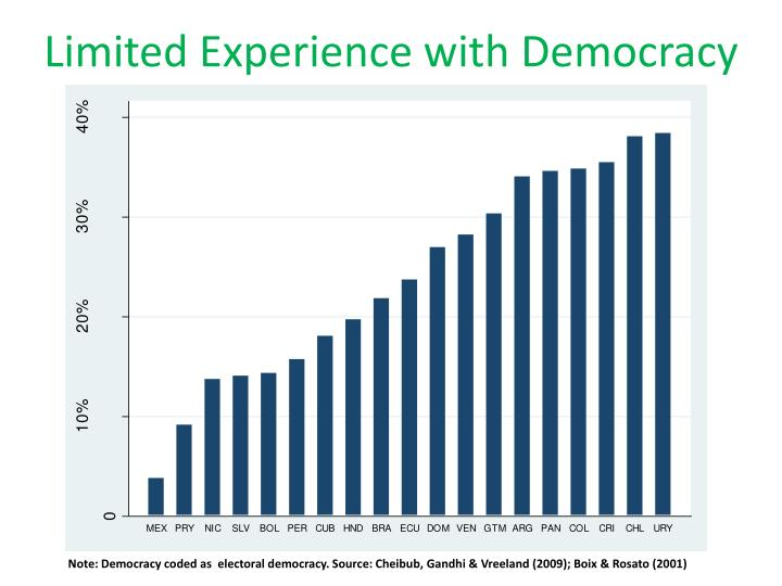 Limited Experience with Democracy