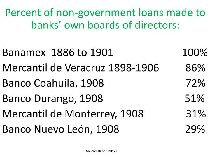 Percent of non-government loans made to banks' own boards of directors: