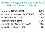 percent of non government loans made to banks own boards of directors