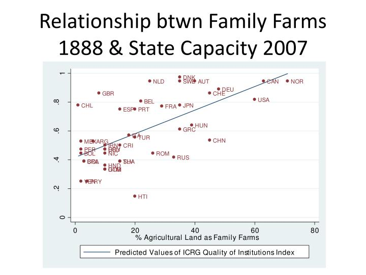 Relationship btwn Family Farms 1888 & State Capacity 2007
