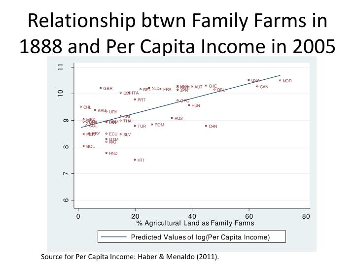 Relationship btwn Family Farms in 1888 and Per Capita Income in 2005
