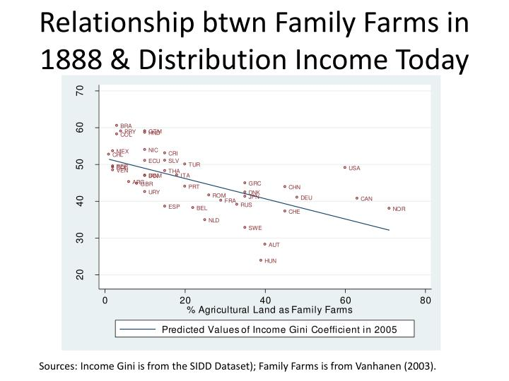 Relationship btwn Family Farms in 1888 & Distribution Income Today