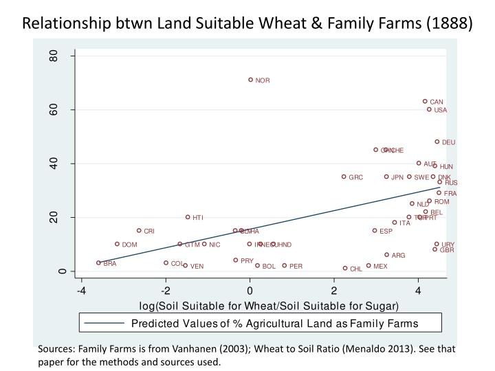 Relationship btwn Land Suitable Wheat & Family Farms (1888)